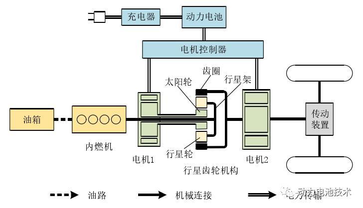 汽车传动系统的组成_详说混合动力电动汽车分类 - 知乎