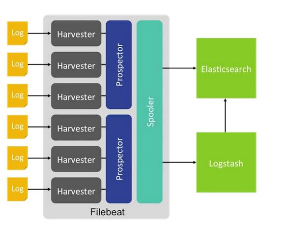 Filebeat的架构分析、配置解释与示例- 知乎
