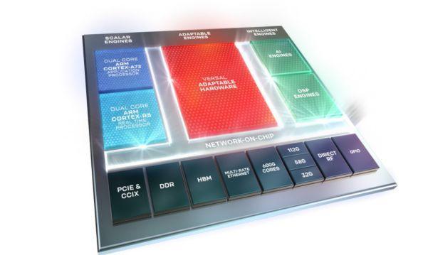 """两大FPGA公司的""""AI技术路线"""""""