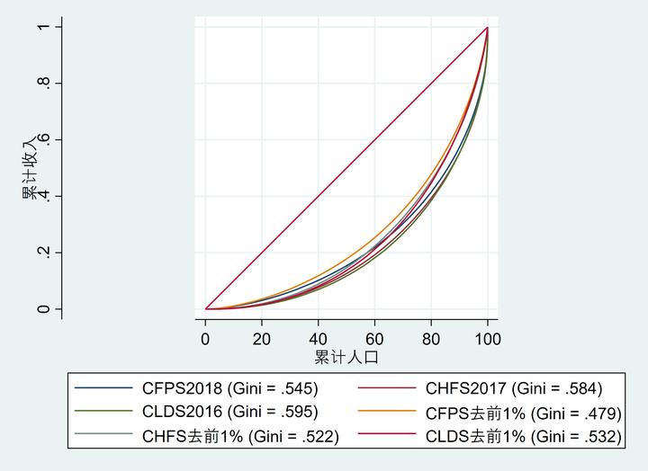 中国的基尼系数是多少?