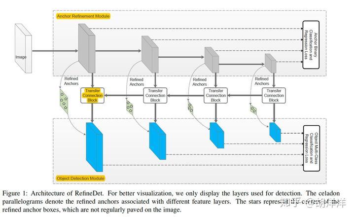 目标检测Object Detection in 20 Years 综述- 知乎
