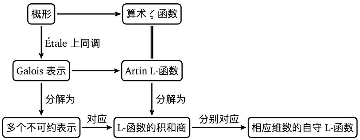 我的数学笔记,以及PDF链接(Chapter 6. L-函数,第1课) - 知乎
