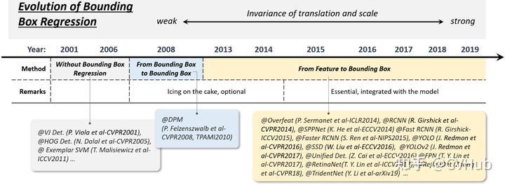 图5-2.边框回归技术的演变历程