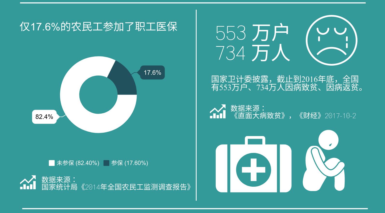 一图读懂:25省市将实现凭居住证参加居民医保
