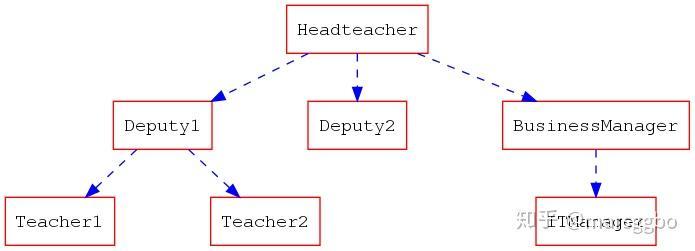 使用python库--Graphviz为论文画出漂亮的示意图 - 知乎