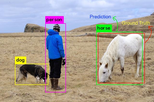 目标检测模型的评估指标mAP详解(附代码)