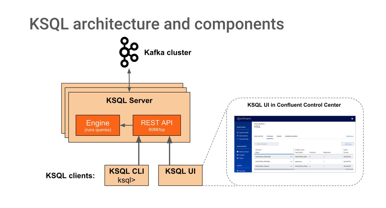 KSQL Tutorials and Examples - 知乎