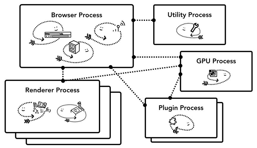 图解浏览器的基本工作原理