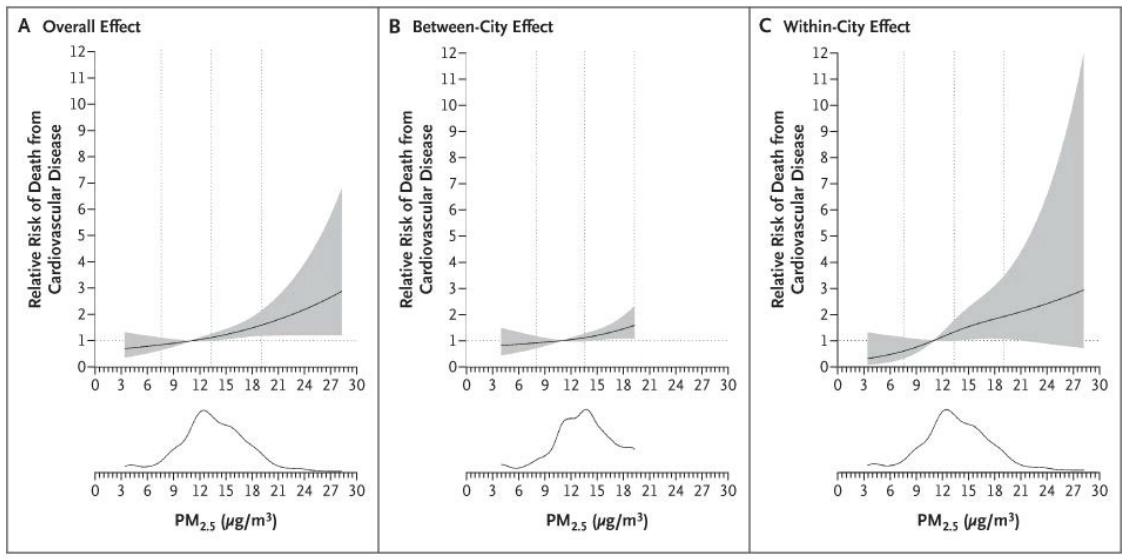雾霾对健康的影响,别再用上世纪五十年代的数据了!