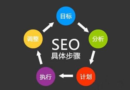 怎样提高seo排名?