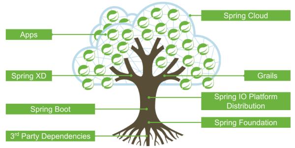 Spring Cloud构建微服务架构(四)分布式配置中心(续)