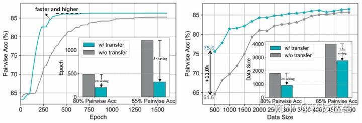 图41:Predictor-Transfer的对比实验