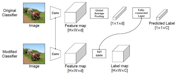 图2:得到Label map
