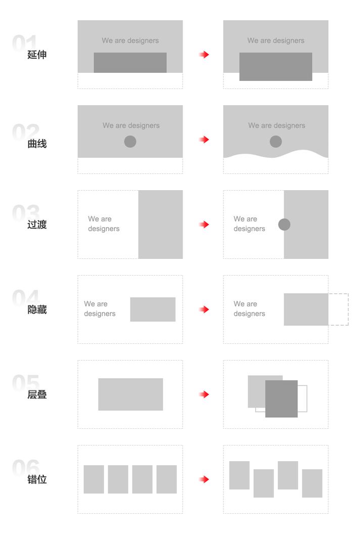 网页设计之破格术