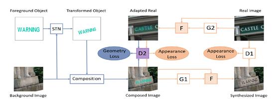 v2 fbe00d54973382699ef52d22ae7fd111 r - 拯救深度学习:标注数据不足下的深度学习方法