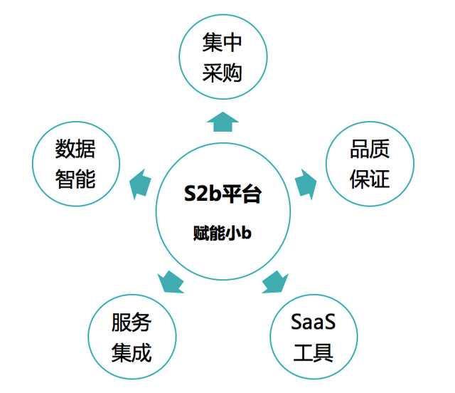 什么是S2b模式?现在国内有做S2b的平台吗? -
