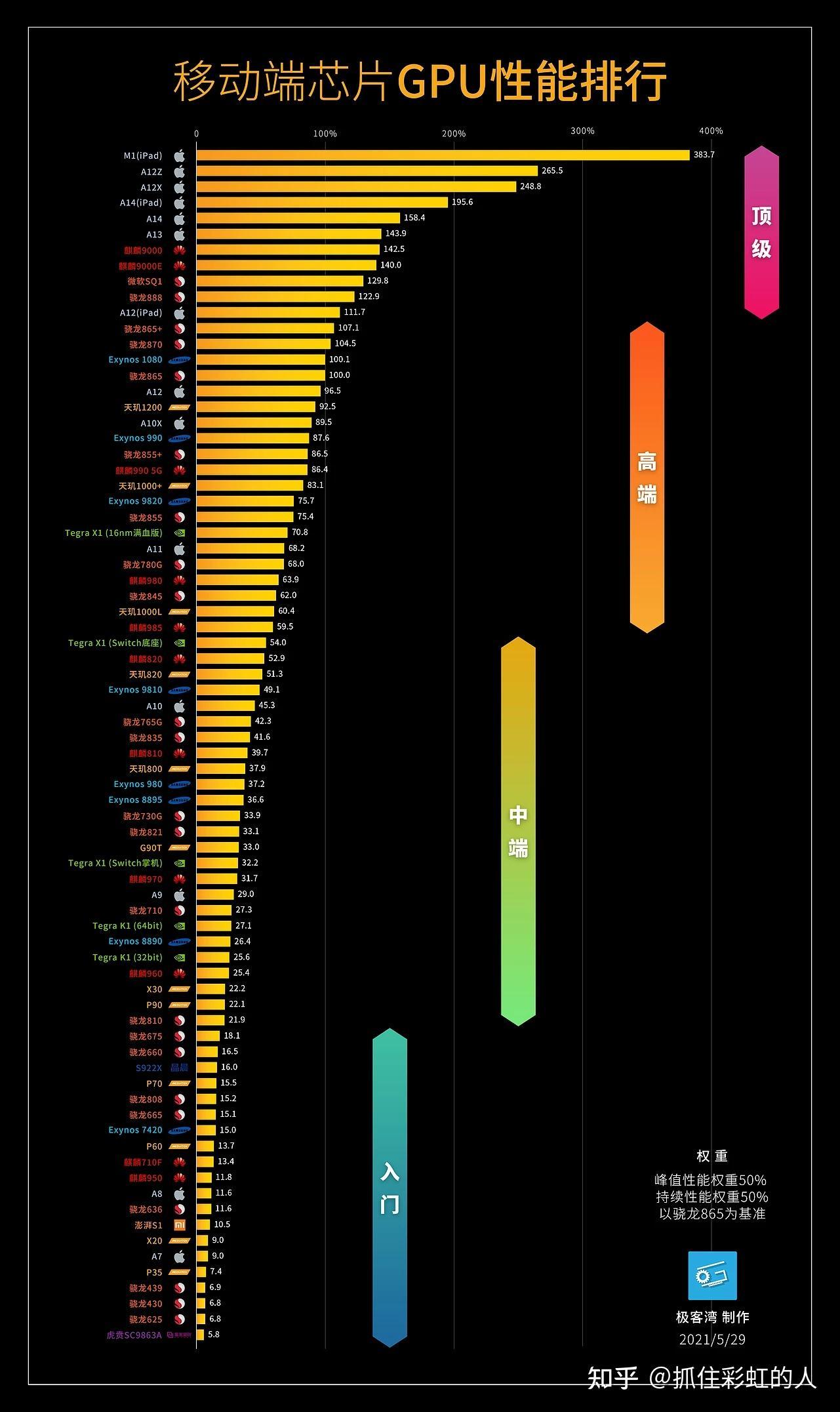 骁龙处理器排名_骁龙处理器排名天梯图