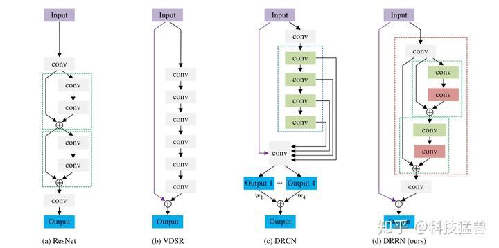 图8:DRRN