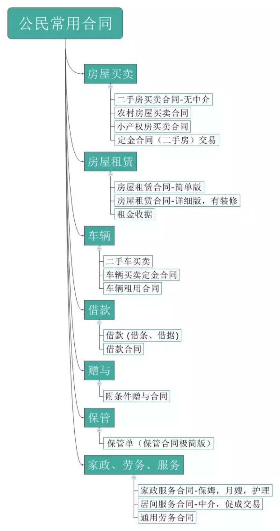 18份公民常用合同索引 居家过日子出门旅行必备
