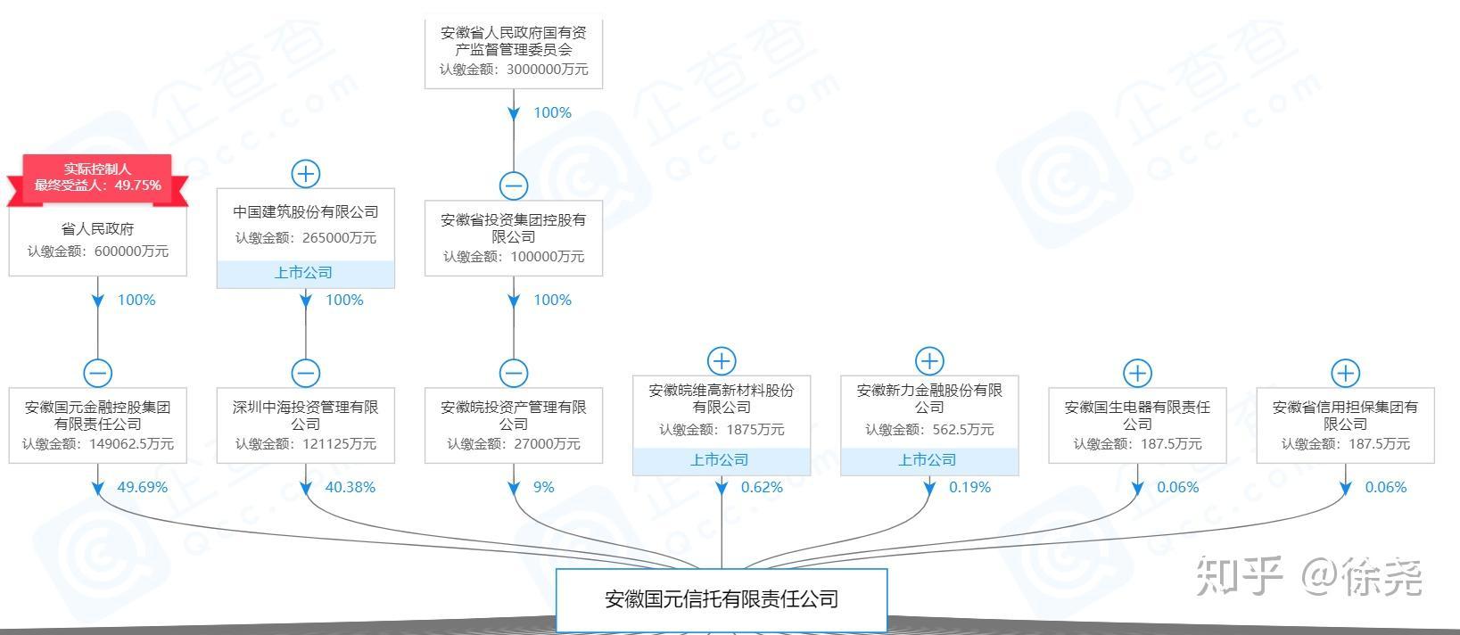 安邦保险股东背景_[信托公司信息系列:2/3]中国68家信托公司股权穿透与股东背景 ...