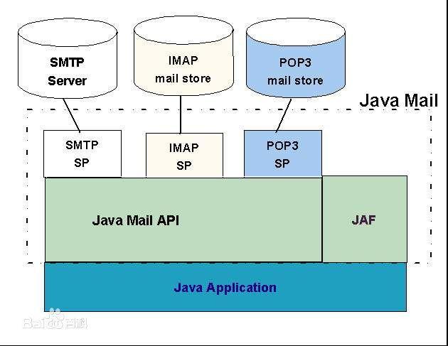 JavaMail发送新员工登录信息- 知乎